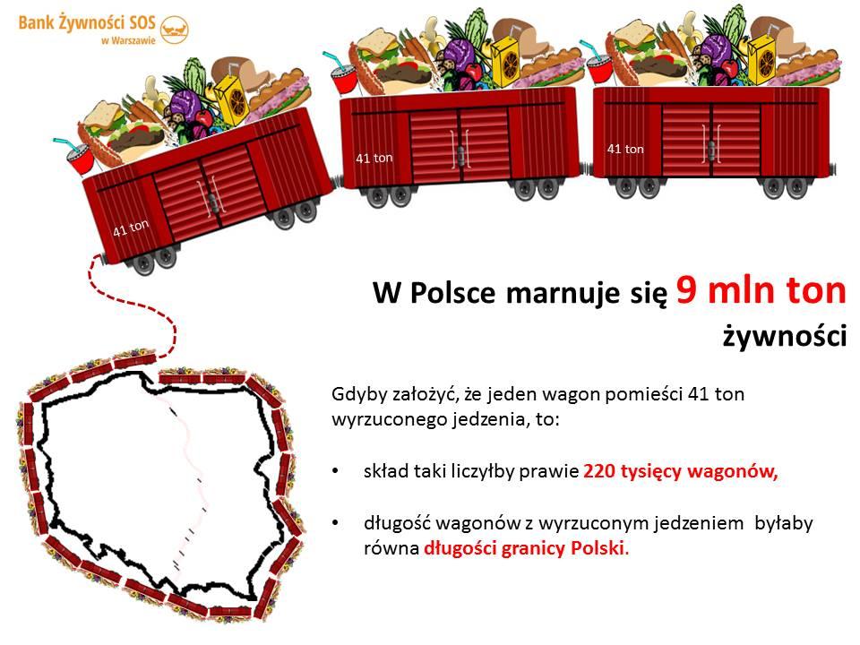 w Polsce marnuje się 9 mln ton