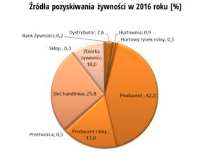 zrodla-pozysk-2016